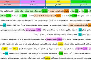 دیتاست اسامی فارسی