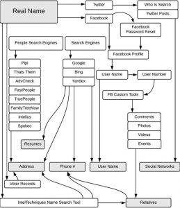 فرایند پیدا کردن افراد در حوزه اوسینت