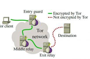 نحوه استفاده برنامههای کاربردی از TOR