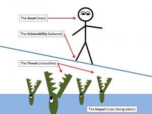 تفاوت آسیب پذیری و تهدید