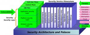 سیاست ها، سرویس های امنیتی و مکانیزم ها