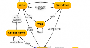 بصری سازی گراف در وب