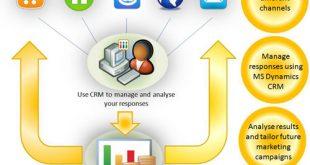 مدیریت روابط با مشتری میکروسافت داینامیک