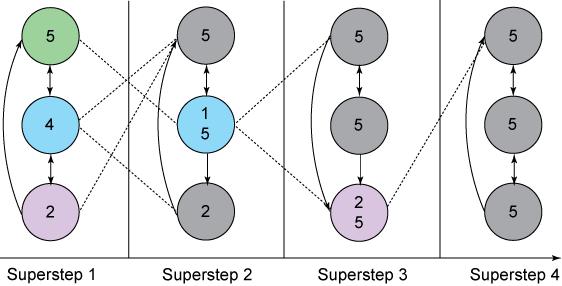 نمودار نشان دهنده مثال BSP از محاسبه حداكثر مقدار رأس