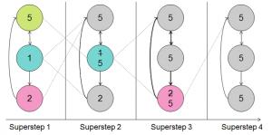Vertex centric (Pregel Exampl)e