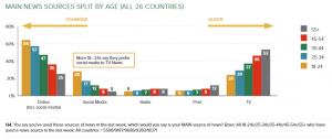 تغییر مصرف  کننده های تلویزیون نسبت به شبکه های اجتماعی