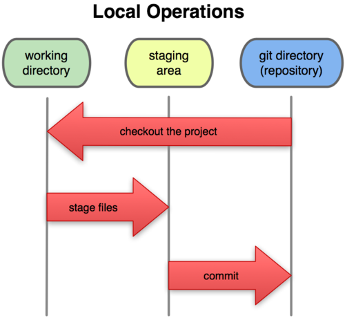 Working directory staging area and git directory