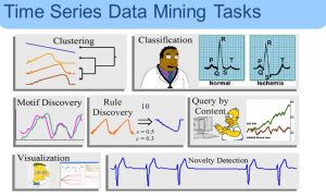 انواع داده کاوی مبتنی بر سریهای زمانی