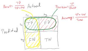معیارهای ارزیابی مدل