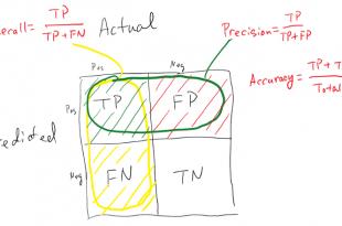 معیارهای ارزیابی الگوریتم