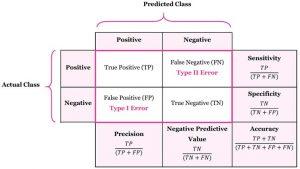 معیارهای ارزیابی الگوریتم های هوش مصنوعی