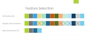 انتخاب ویژگی (Feature Selection)