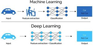 تفاوت یادگیری ماشین با یادگیری عمیق