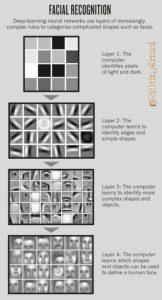 لایه های پردازش در یادگیری عمیق برای تشخیص چهره