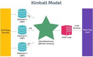 رابطه مکعب داده و انبار داده در معماري کيمبال