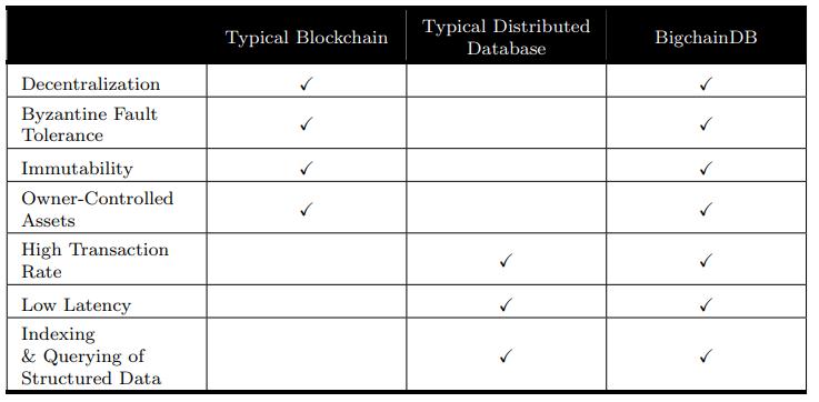 مقایسه پایگاه داده BigchainDB