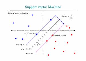 الگوریتم SVM