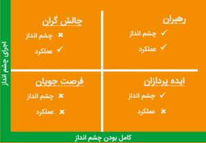 گارتنر شرکتهای فعال در هر حوزه را در چهار دسته تقسیمبندی میکند