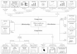 انواع روش های مصور سازی داده