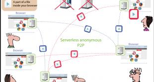 سیستم ارتباطی P2P ناشناس